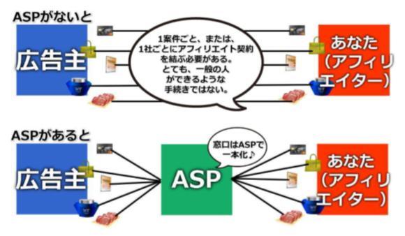 7つの ASPの登録方法と審査に落ちたときの対処法2つ再チャレンジを!