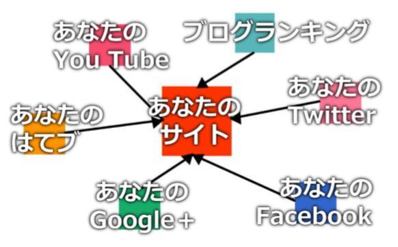 長期的なメディアサイトとは、どんなサイトを作っていくのか?