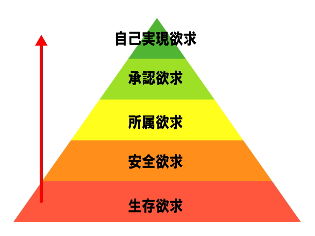 人と関わる場所において使える自己実現論マズローの欲求5段階説